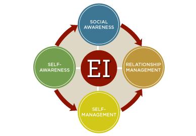 Emotional Intelligence Albertus Magnus College